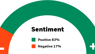 crypto risk sentiment