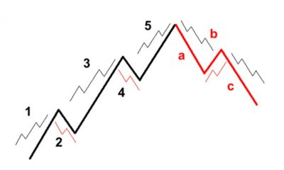 Elliot Wave for crypto trading