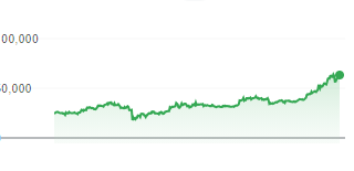 The Bitcoin's performance over a 1-year and a 5-year span.