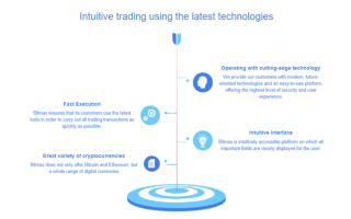 Bitmax trading services