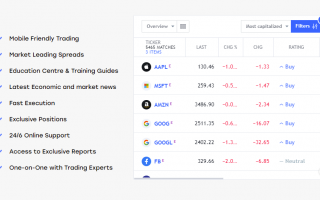 trading CFDs with Trustpac