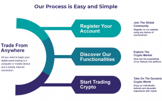 GlobalBase cryptocurrency trading